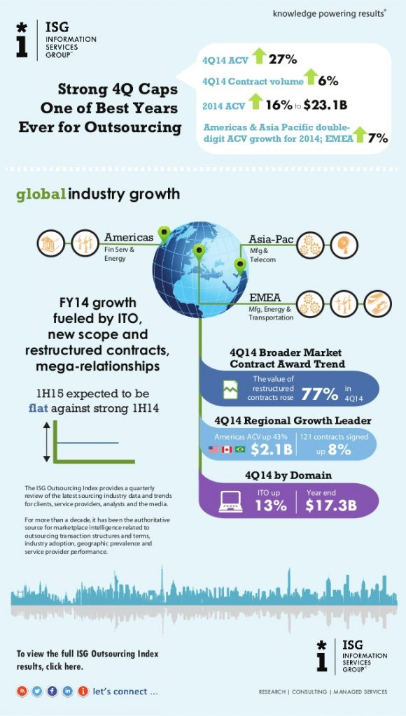 4q14-isg-outsourcing-index-infographic-1-638