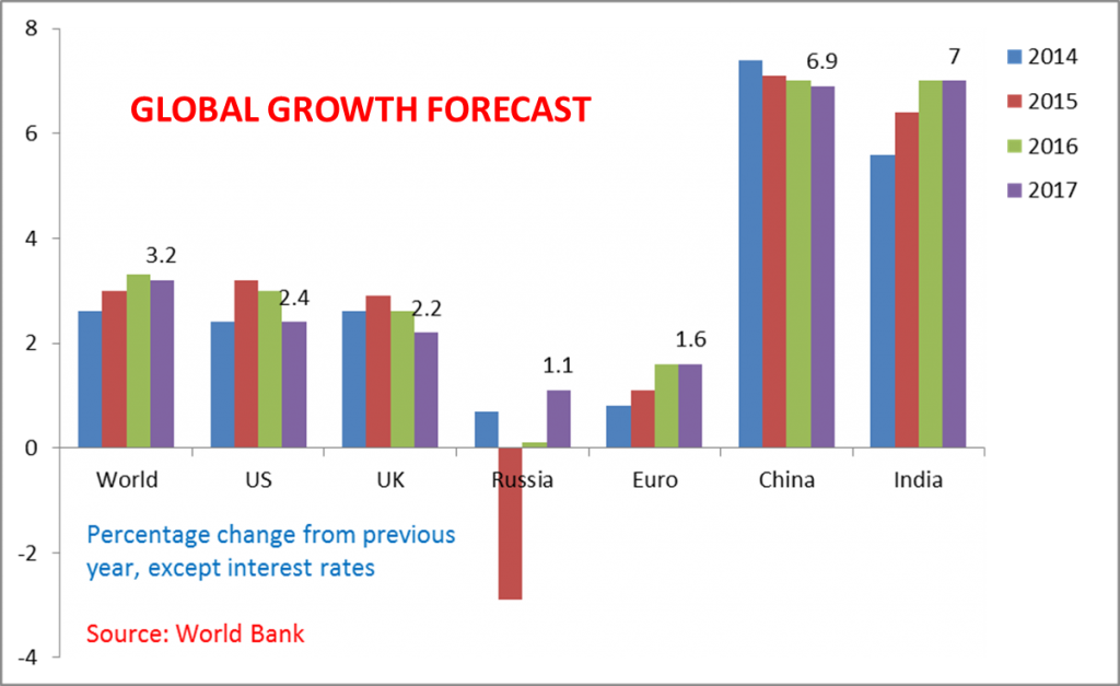 Global Growth Forecast